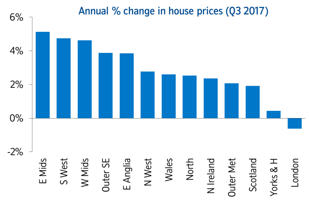 London House Prices Fall For First Time In Eight Years The